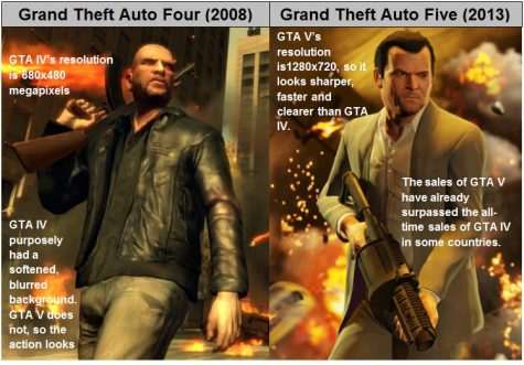 Grand Theft Auto V blows gamers away