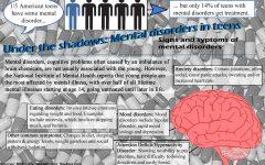Mental health among teens, an exploration
