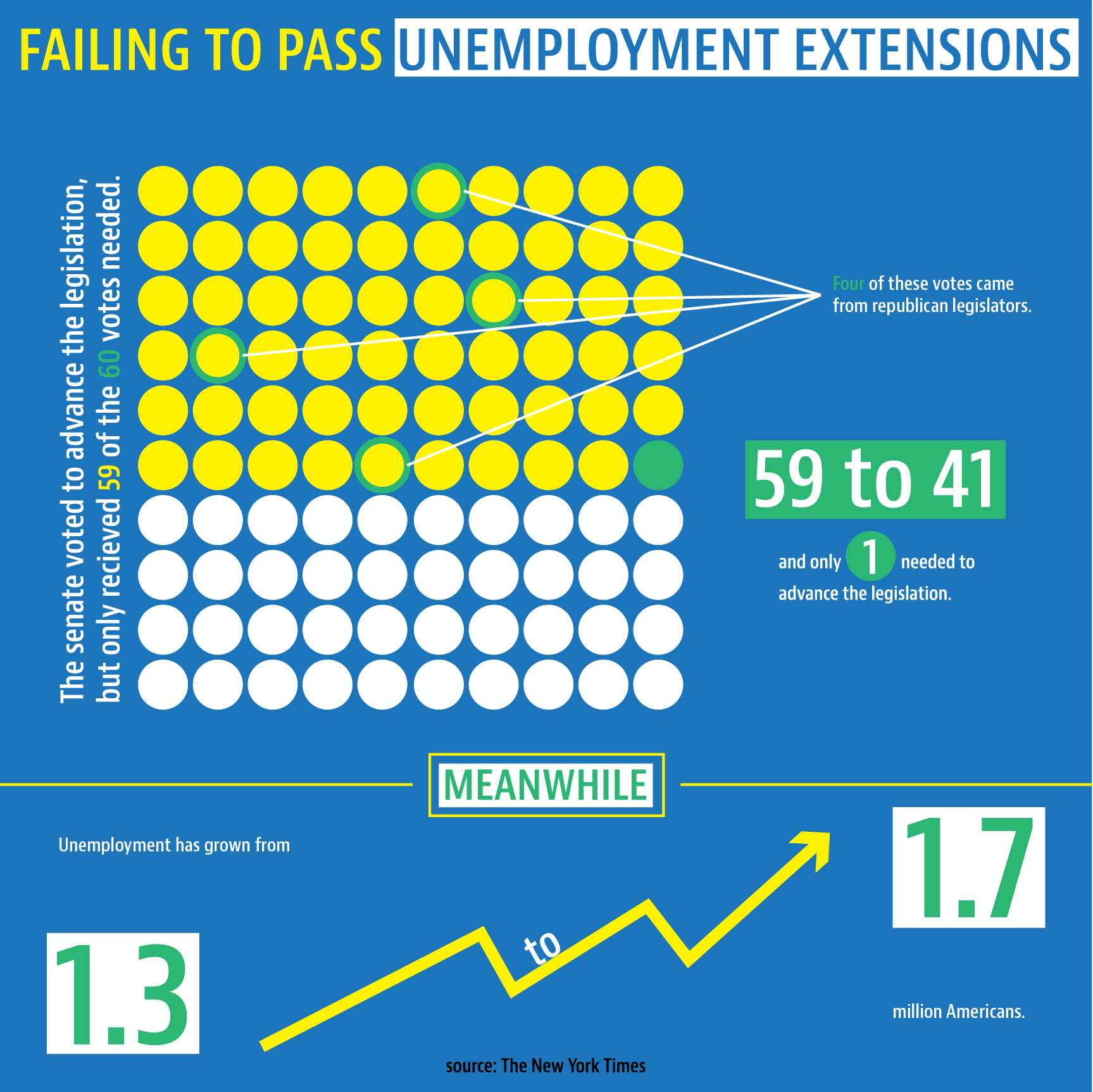 Congress to Extend Unemployment Benefits
