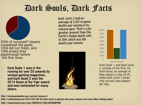 Dark Souls: Infamously difficult game thrills fans