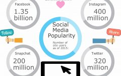 Staff Ed: Social media becomes popular news outlet because of technology advacements