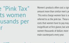 Pink tax costs women thousands more than men
