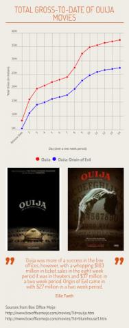 EF Ouija Movie 2