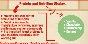 Protein and nutrition shakes provide benefits to athletes