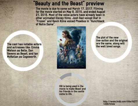 Live-action 'Beauty and the Beast' box office hit