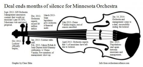 15 month lockout for Minnesota Orchestra finally settled