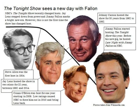 Fallon takes over 'The Tonight Show' from Leno