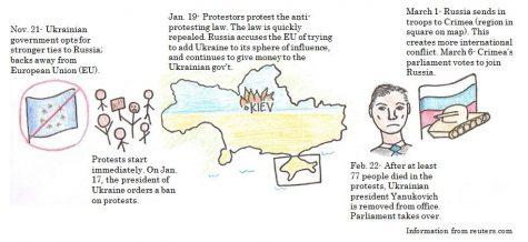 U.S. involvement in Ukraine