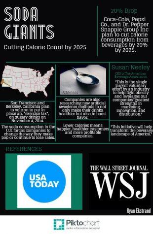 Soda companies cutting calories