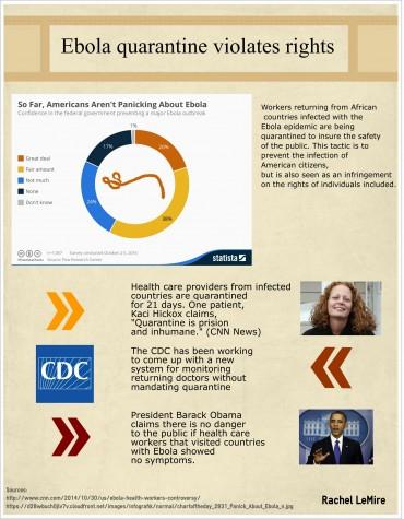 Ebola Quarantine violates rights