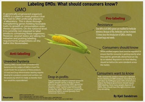 Time to indicate GMO health risks on food labels