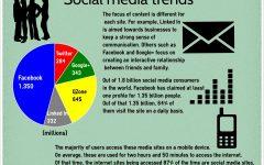 Social media trends emerging