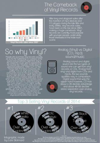 The Comeback of Vinyl Records