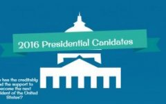 High numbers of Republican presidential candidates