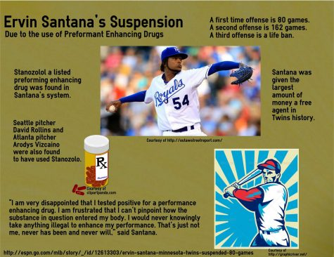 Twin's player Ervin Santana suspended 80 games for drug use