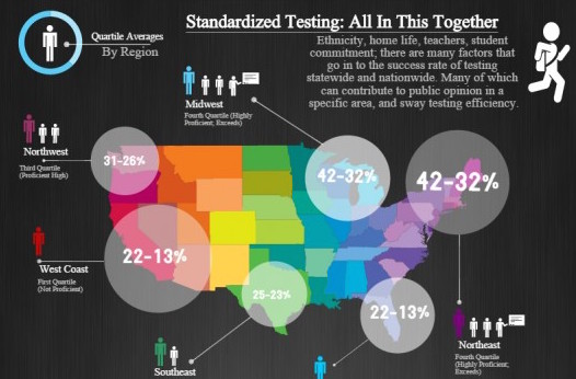 Standardized testing helps for college but does not measure knowledge