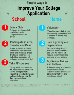 DC College application infographic