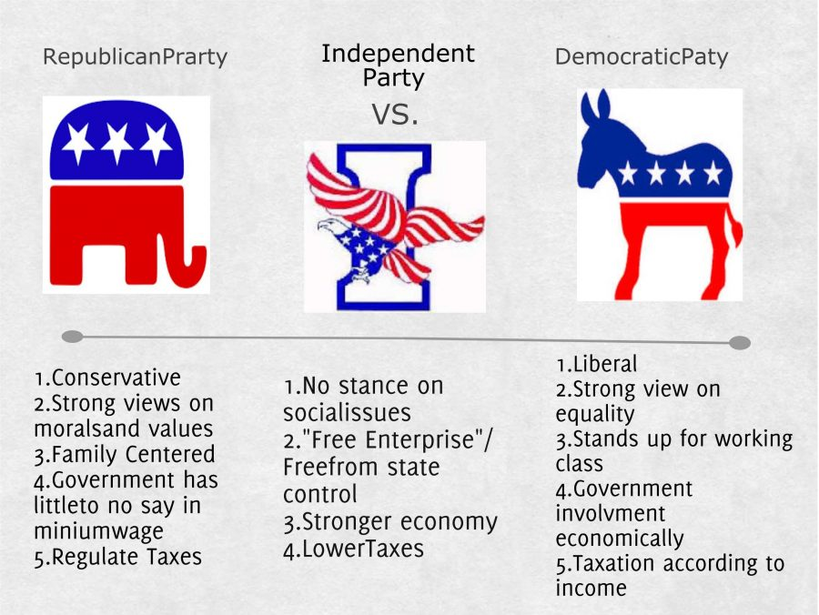 The American Two Party System Essay
