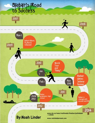 Information Graphic by Noah Linder portraying the road to fame for Bieber.