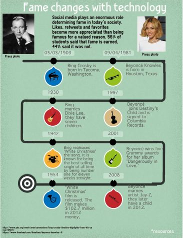 Is fame earned infographic