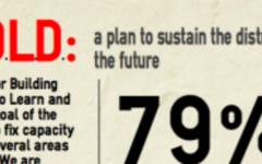 B.O.L.D. proposal: vote 'yes'