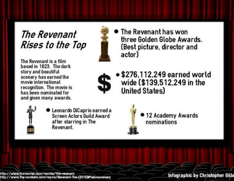 Beauty of 'The Revenant'