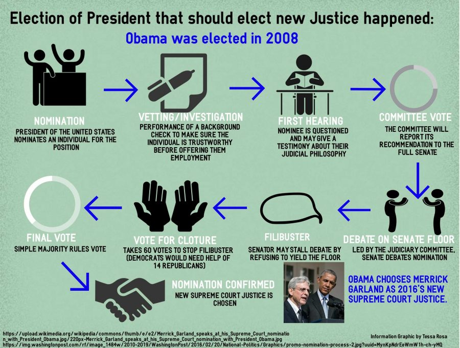 Appointing new Justice falls to Obama
