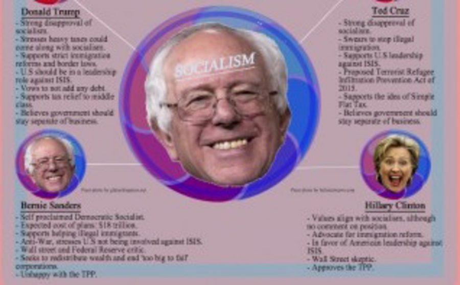 Understanding ideals of presidential candidates