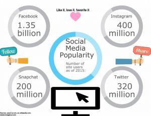 Joe Rice Social Media Popularity
