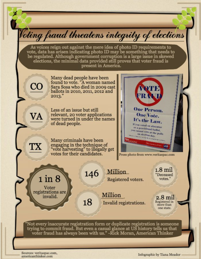 Infographic by Tiana Meador