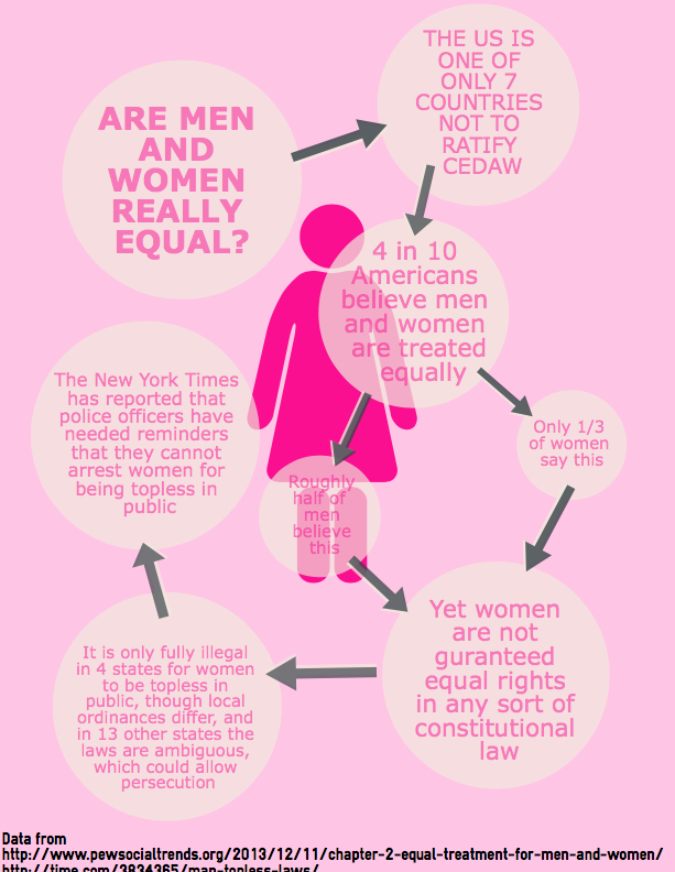 Sexism Infographic