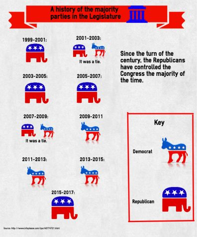 Power Shift in the Legislature Infographic