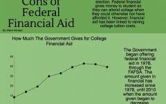 Financial aid, flawed necessity