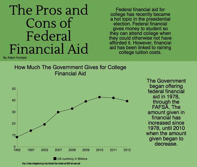 Financial aid, flawed necessity