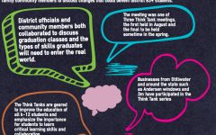 District Think Tank brainstorms graduation needs