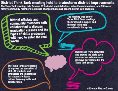 District Think Tank brainstorms graduation needs