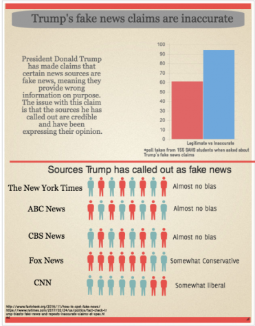 Trump's fake news claims: inaccurate, hypocritical