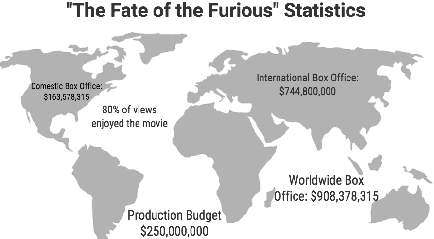 'The Fate of the Furious' kills box office