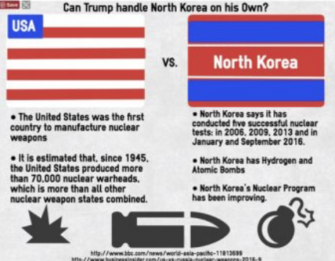 Trump can handle North Korean threats