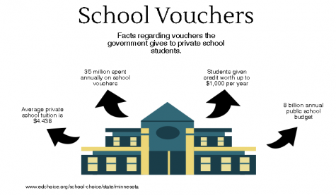 School vouchers are unfair to public school students