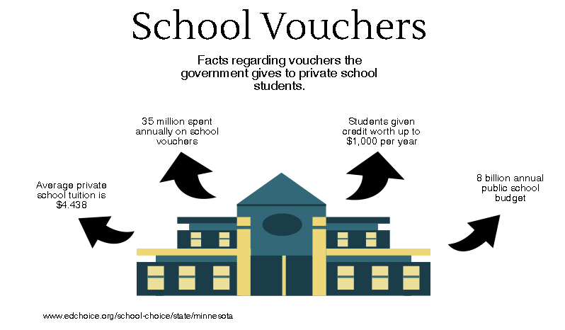 Staff Editorial: School vouchers are unfair to public school students