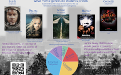 Favorite movie genres revealed