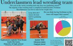 Underclassmen gear up to lead wrestling team