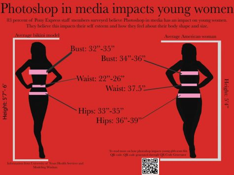Staff Editorial: Photoshop affects body image