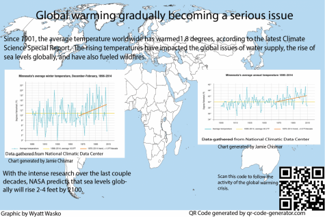 Global warming, a growing problem