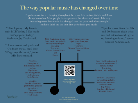 Changes to popular music over time