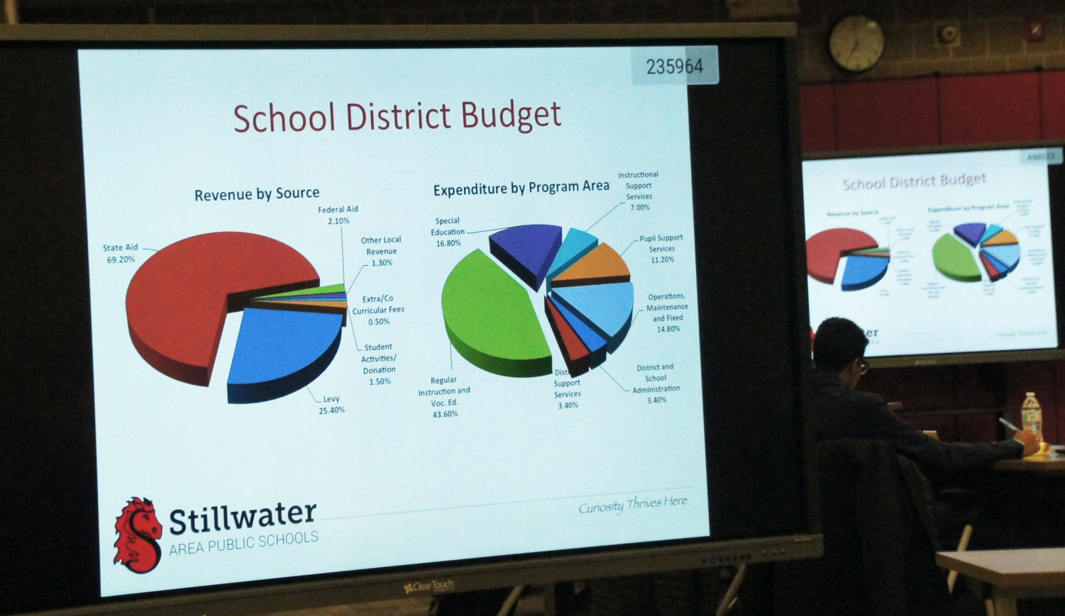 Identified list of budget cuts for 2019-2020 will effect many in the district after $2.5 million will be cut.