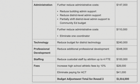 The school board finalized more budget cuts on Feb. 21, finally balancing the deficit.