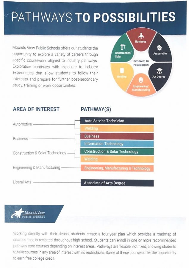 This is a copy of Mounds View's information graphic, which describes their version of the pathways program. The Innovation Team further reviews their program on April 9.