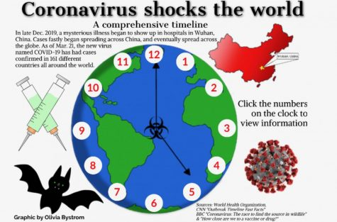 Coronavirus impacts on local education